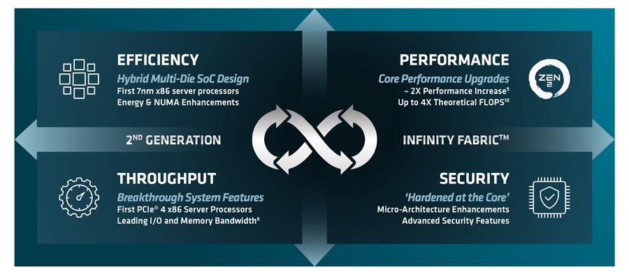 AMD EPYC Infinity Architecture
